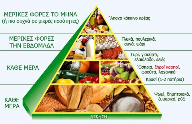 διατροφική πυραμίδα για παιδιά ακαδημιών