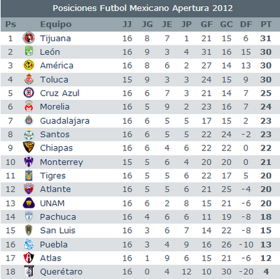 Tabla General Liga Mx 2014 información, Tabla General Liga Mx 2014 ...