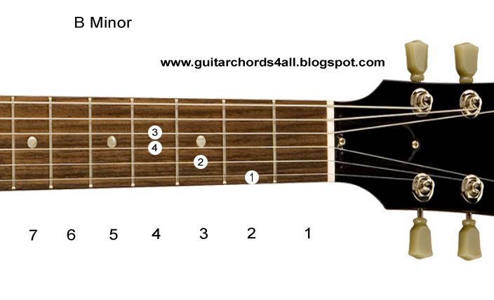 Guitar Chords: Guitar Chord Charts-Minor Chord Charts