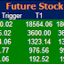 Most active future and option calls for 21 May 2015