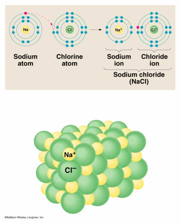 The diagram to the right is a lewis diagram of Sodium Chloride.