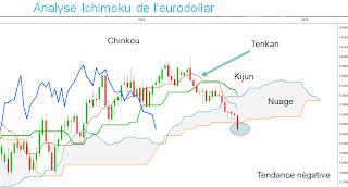 eurodollar analyse technique trading bourse spéculation