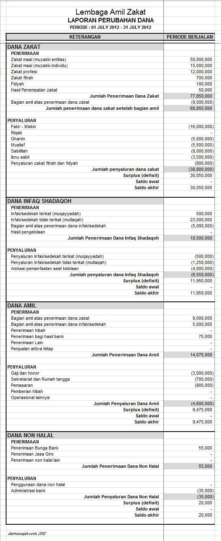 contoh laporan penggunaan dana lembaga zakat