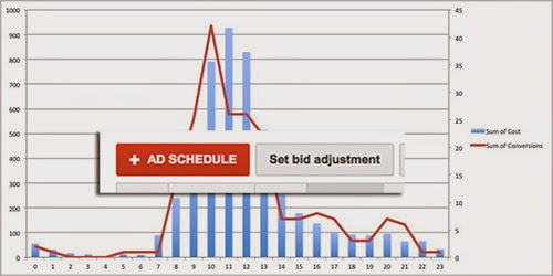 Google AdWords: How to Create a Killer Ad Schedule