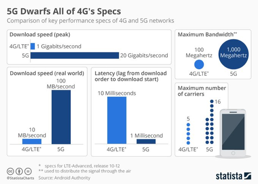 5G over 4G specifications