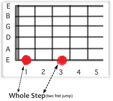 Guitar Scale Theory