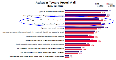 Attitudes Toward Direct Mail 2012