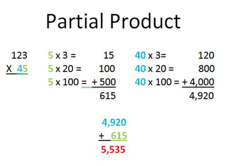 Multiplication partial product algorithm multiplication worksheet : Partial Product Algorithm Multiplication Worksheet ...