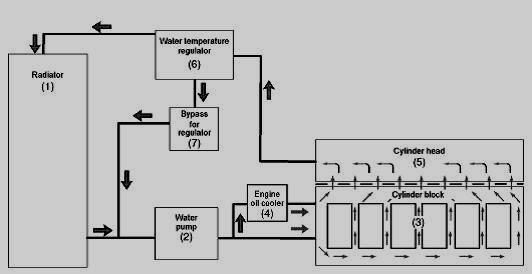 Tractor Liquid Cooling System : Farmall tractor radiator diagram international harvester