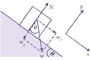 besar gaya normal, uraikan berat w ke sumbu-y (sumbu-y berimpit dengan N)