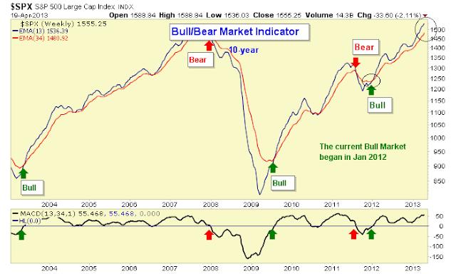 bull market rally