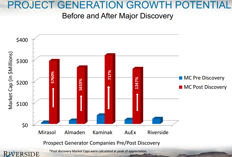 Junior gold miner seeker project generators potential growth from discovery by project generators ccuart Choice Image