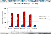 Potential growth from discovery by Project Generators
