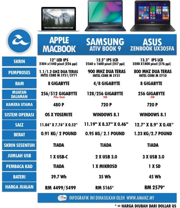 MAcbook-Spesifikasi Dan Perbandingan