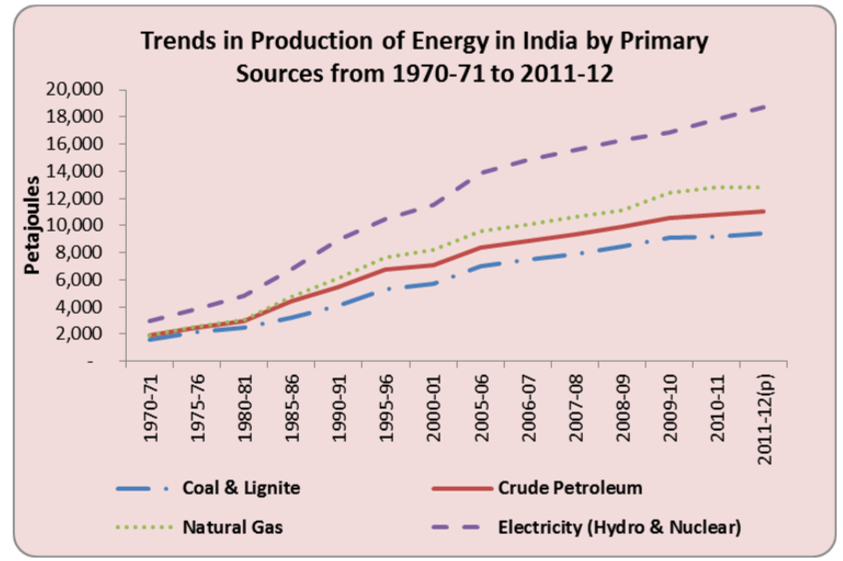 Trends in production of energy in India by primary sources