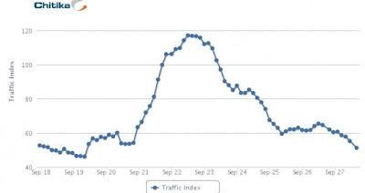 La red social de Google tuvo un pico de tráfico y crecimiento a fines de septiembre de este año, cuando liberó el acceso a todo el público, dejando de lado uno de los motivos por el cual había generado bastante enojo entre algunos usuarios: acceder por invitación. A pesar de esto, para esa fecha logró el récord de 25 millones de visitantes únicos en apenas cuatro semanas de funcionamiento. Pero parece que así y todo, la ansiedad generada para ver de qué se trata esta red social no ha cumplido aún con la espectativas de los usuarios, por lo menos