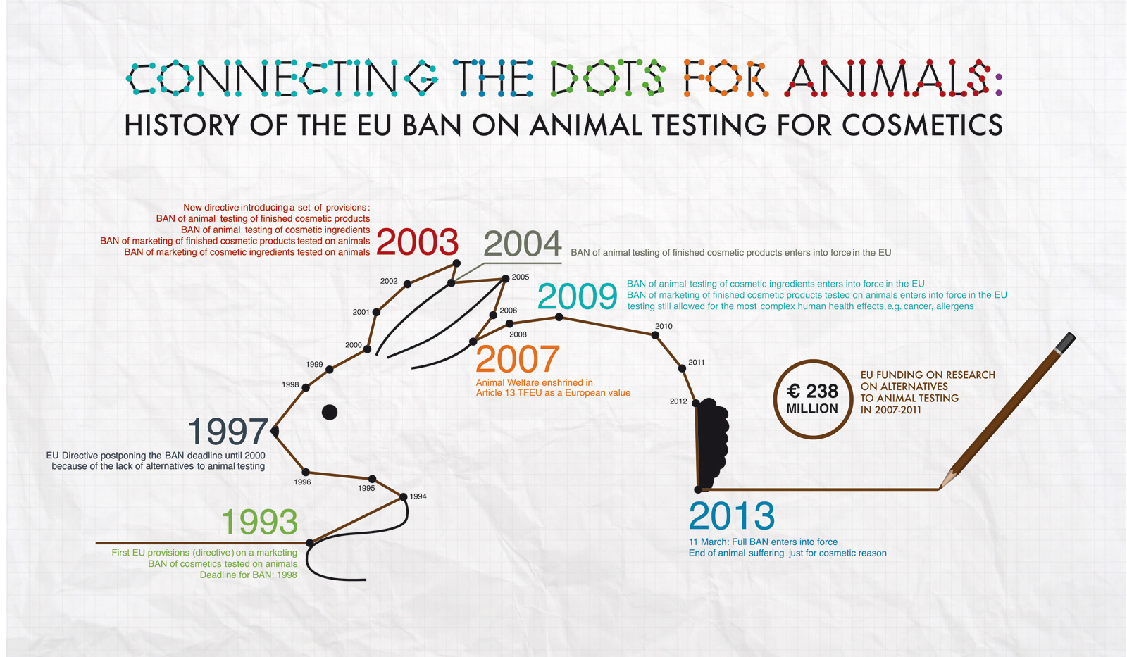 Animal testing on Rabbits