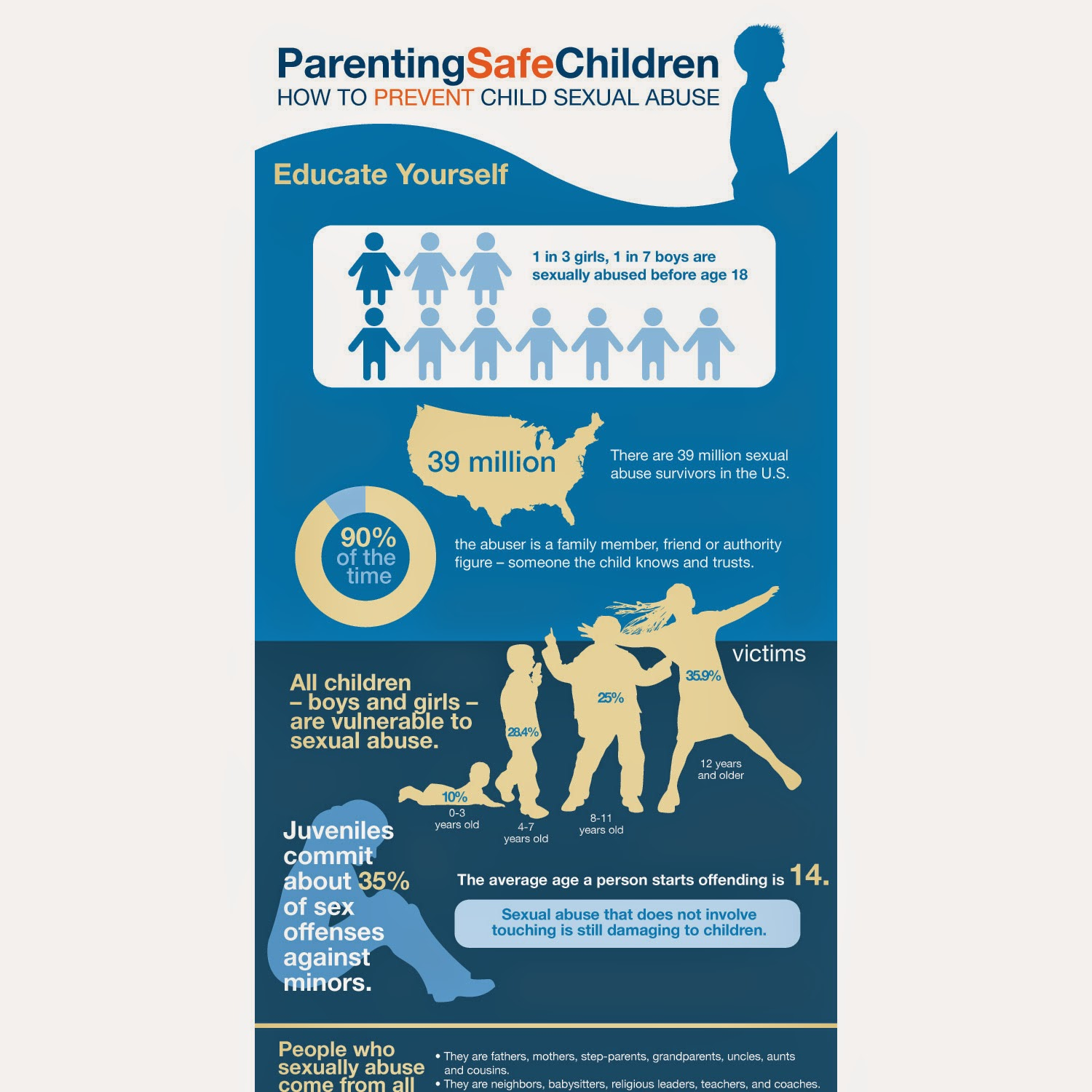 child sexual abuse prevention Abuse prevention systems provides a 5-part safety system to protect children and those who serve them in churches and child-serving organizations.