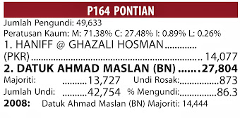 KEPUTUSAN PRU13 P.164 PONTIAN