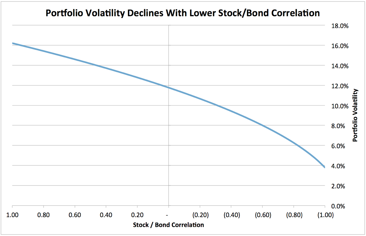 You Could Fly A 747 Through Those Ranges, And The Current Correlation Has  An Enormous Impact On Portfolio Volatility