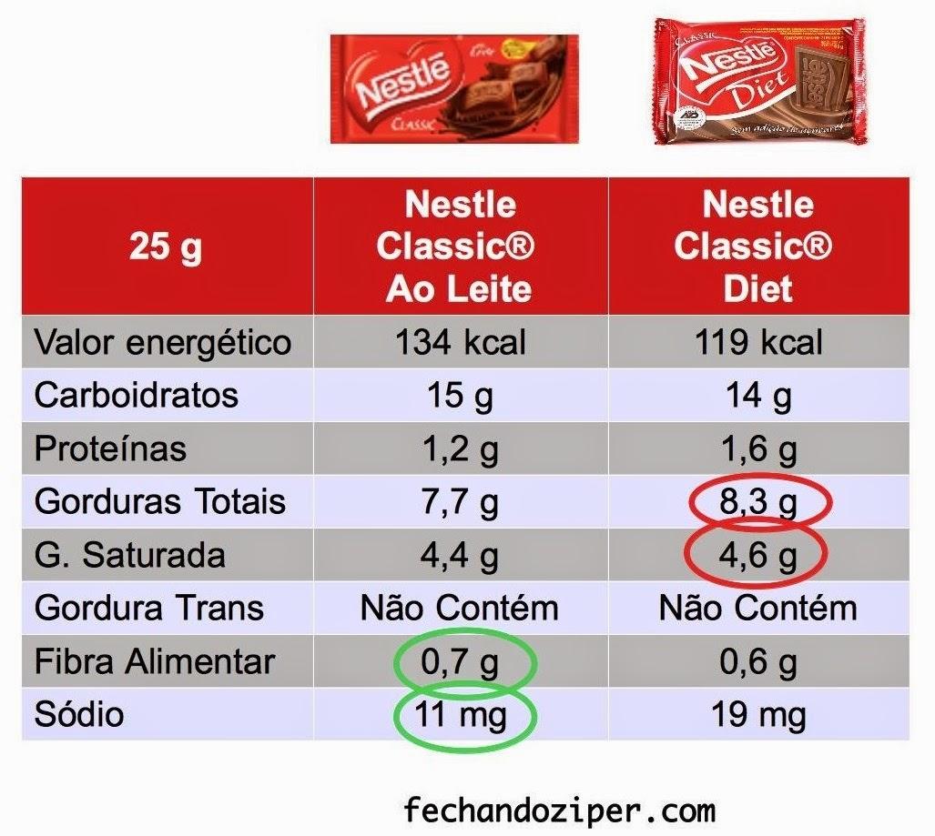 Chocolate diet engorda | Alimentação Melhor!