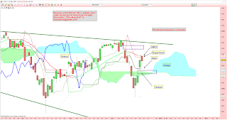 analyse technique cac 40 supertrend 19/12/2014