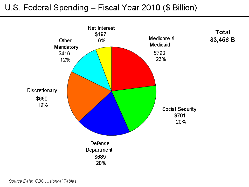 balancing federal budget Start studying chapter 12 - macroeconomics  that portion of the budget balance  which of the following is an argument against balancing the federal budget.