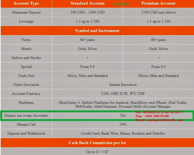 Forex islamic account review