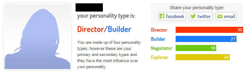 Helen fisher personality type test
