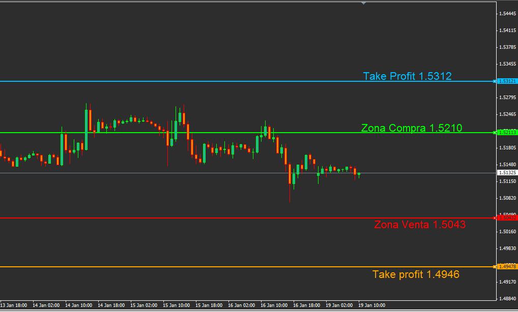 Señales de trading forex