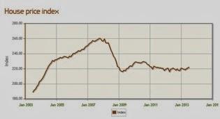 英國不動產-中部地區房價平均指數