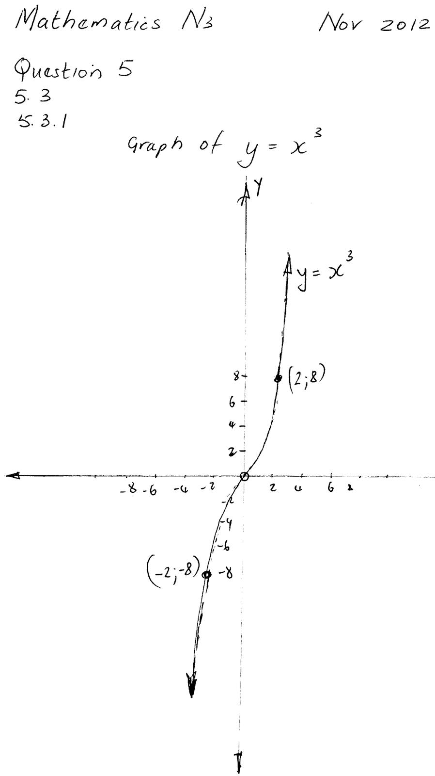 Mathematics N3 Question Paper