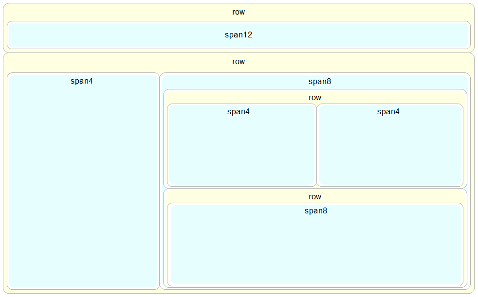 d3 js tips and tricks a more complicated bootstrap layout example