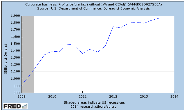 Corporate Profits In America It's A Growth Business
