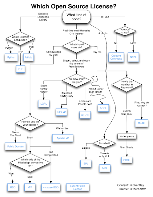 Prashanths blog open source licenses brian fitzpatrick and dan bentley have made a brilliant flow chart for open source licenses it is pretty simple and easy to understand ccuart Choice Image