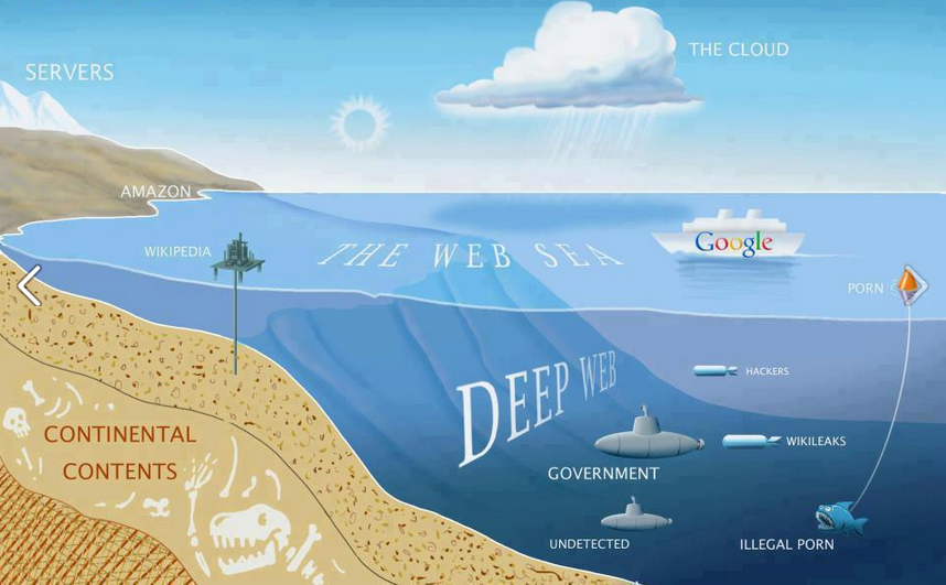 This is called the web sea