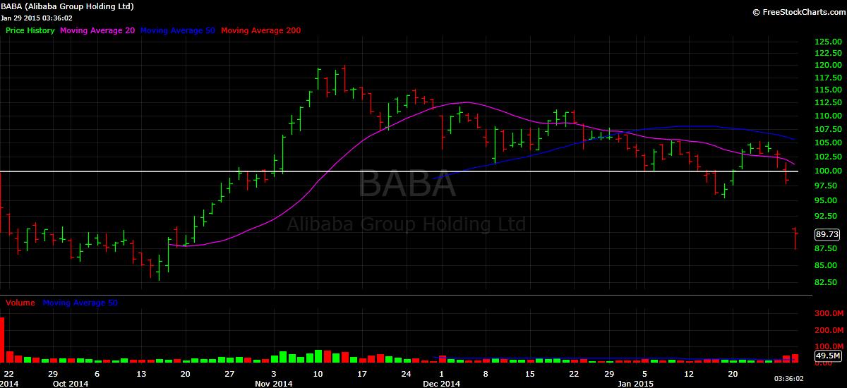 BABA stock price chart Alibaba
