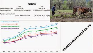 Cum au evoluat veniturile și cheltuielile din mediul rural față de cel urban