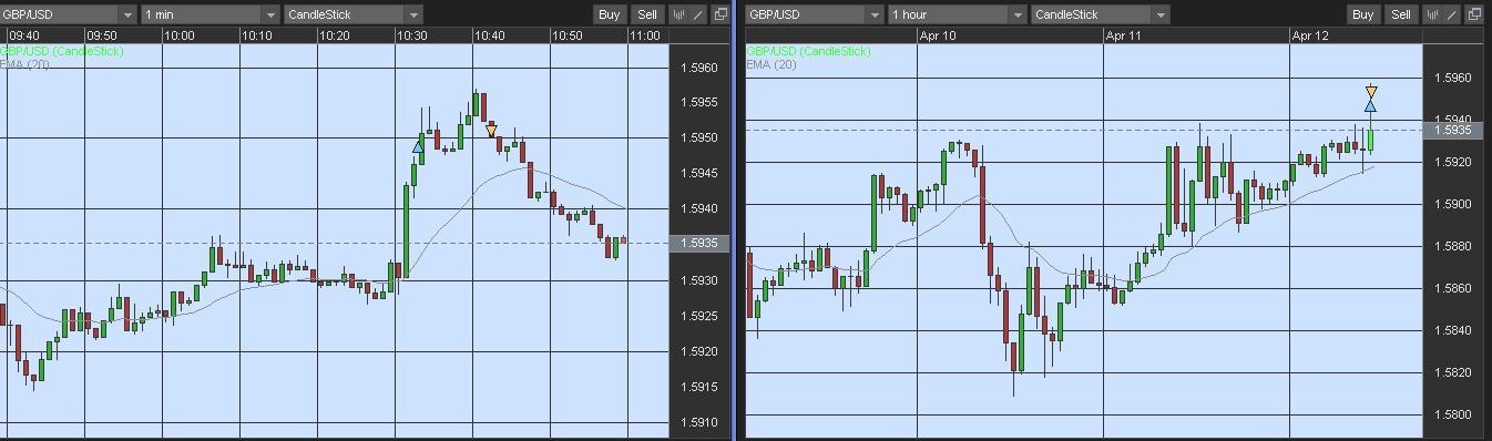 M forex trading information