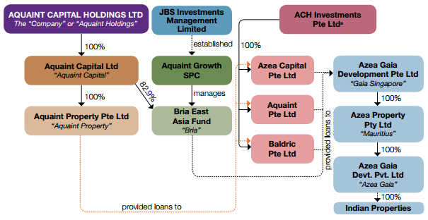 The great australian investment ponzi november 2013 shown below is the structure of aqus indian properties sold to its property seminar punters and now packaged into aqu shares although aqu owns 829 of malvernweather Gallery