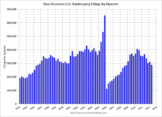 non business bankruptcy filings