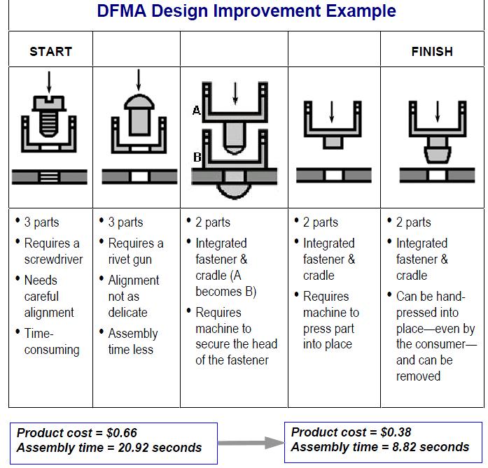 dfma template - my professional blog by sandra zanobini luglio 2014