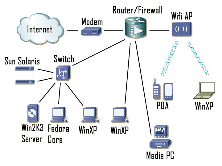 HardwareNetworking: Network Diagram