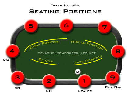 The poker texas hold 39 em posizione al tavolo seating - Tavolo poker texas hold em ...
