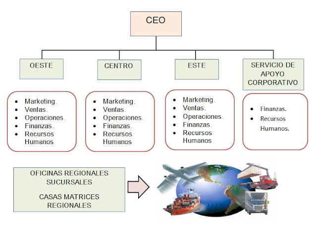 Estructura divisional geográfica