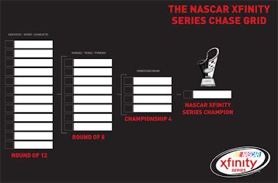 #NASCAR XFINITY SERIES CHASE