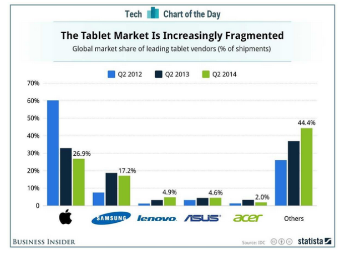 Tablet Market: Apples iPad  fails  to influence customers