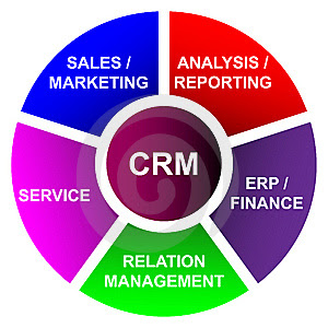 CRM,Customer relationship management,Sales software,field service,service,close orders