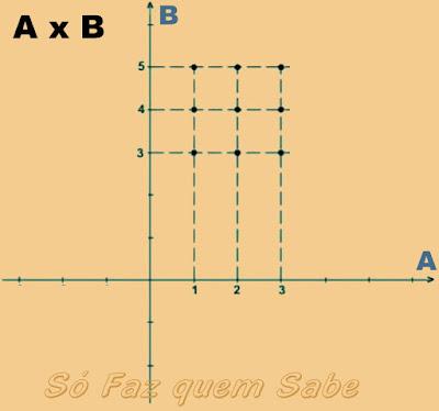 Representação de um produto cartesiano A x B no plano cartesiano