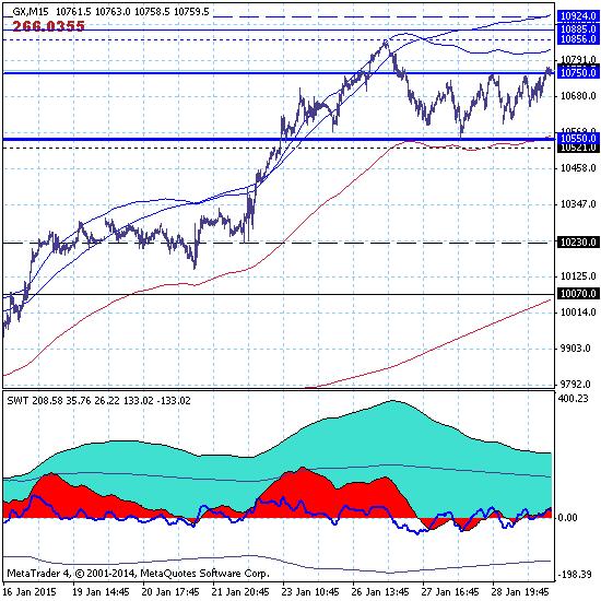 DAX: снижение курса евро ведет к росту активов немецкого фондового рынка.